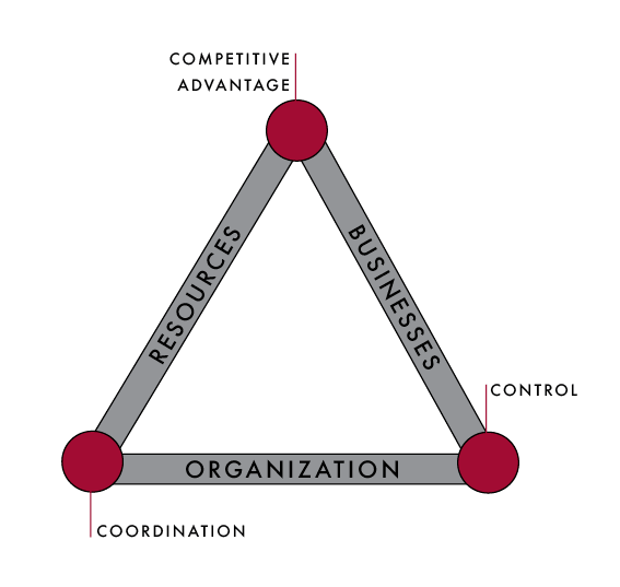 What is good Corporate Strategy?