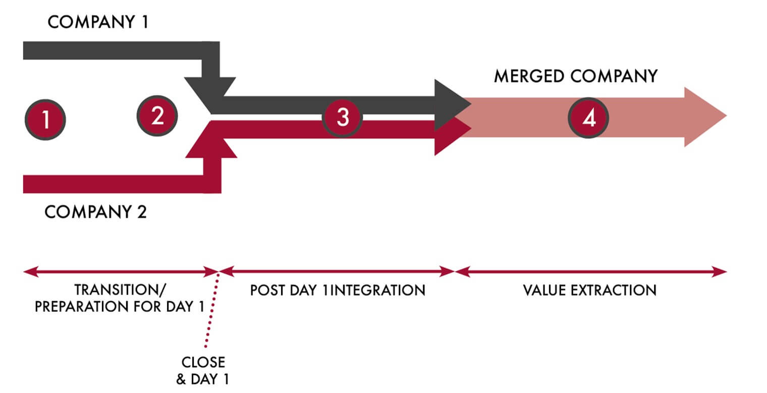 Post Merger Integration Plan