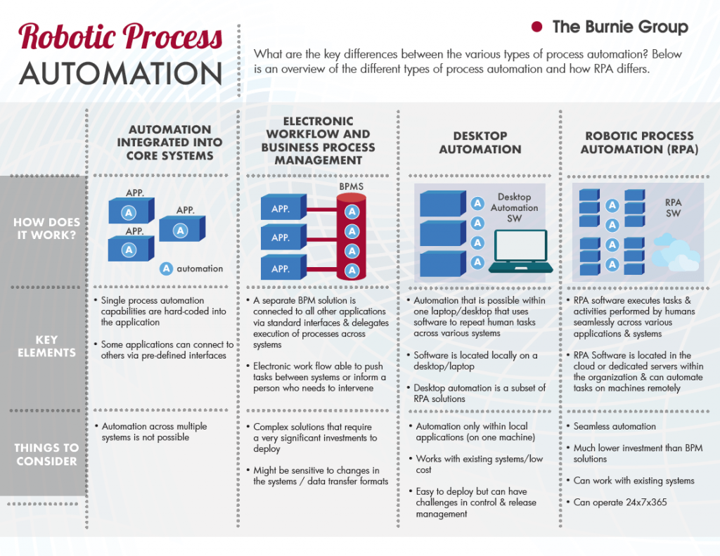 INFOGRAPHIC: Kinds of Process Automation and how they differ