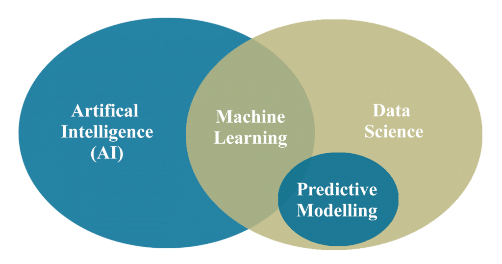 Understanding AI and Machine Learning